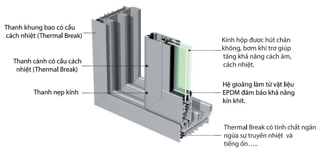 cua-nhom-co-cau-cach-nhiet-thermal-break-1