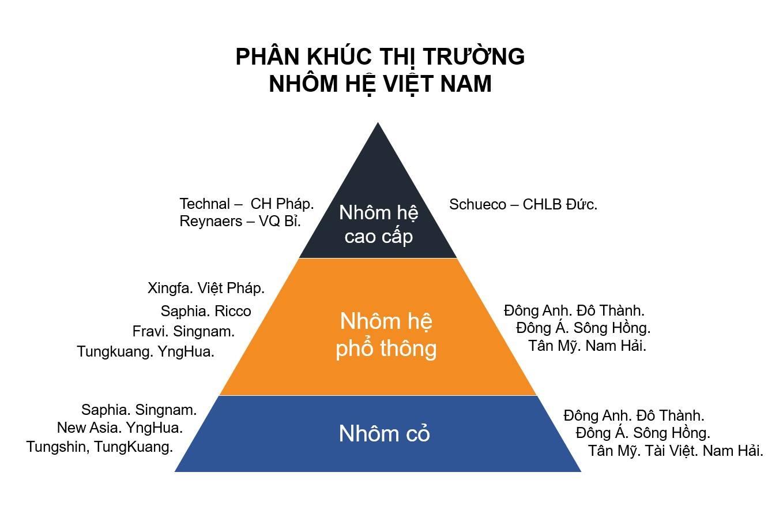 thi-truong-nhom-viet